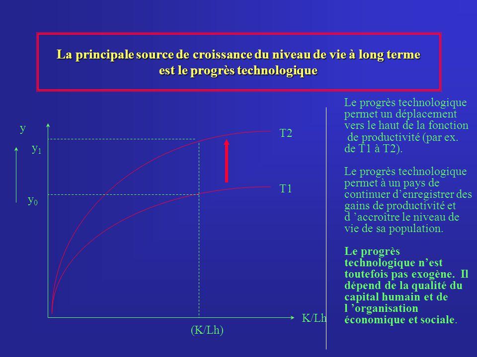 La principale source de croissance du niveau de vie à long terme est le progrès technologique y K/Lh y0y0 y1y1 Le progrès technologique permet un dépl