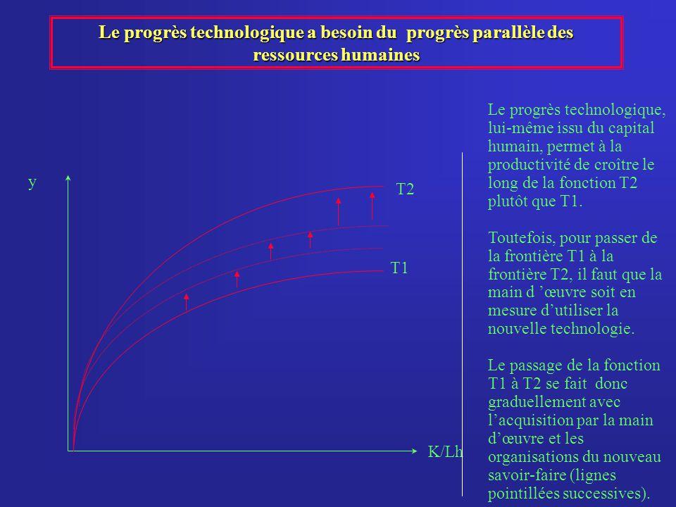 Le progrès technologique a besoin du progrès parallèle des ressources humaines y K/Lh Le progrès technologique, lui-même issu du capital humain, perme