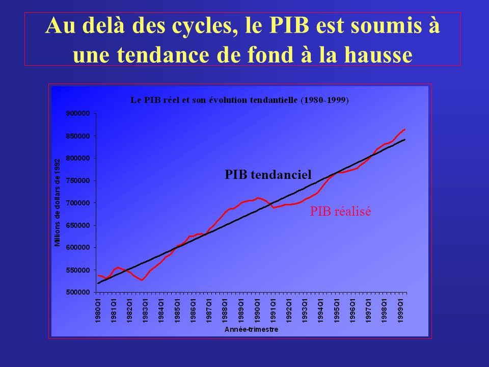 Au delà des cycles, le PIB est soumis à une tendance de fond à la hausse PIB tendanciel PIB réalisé