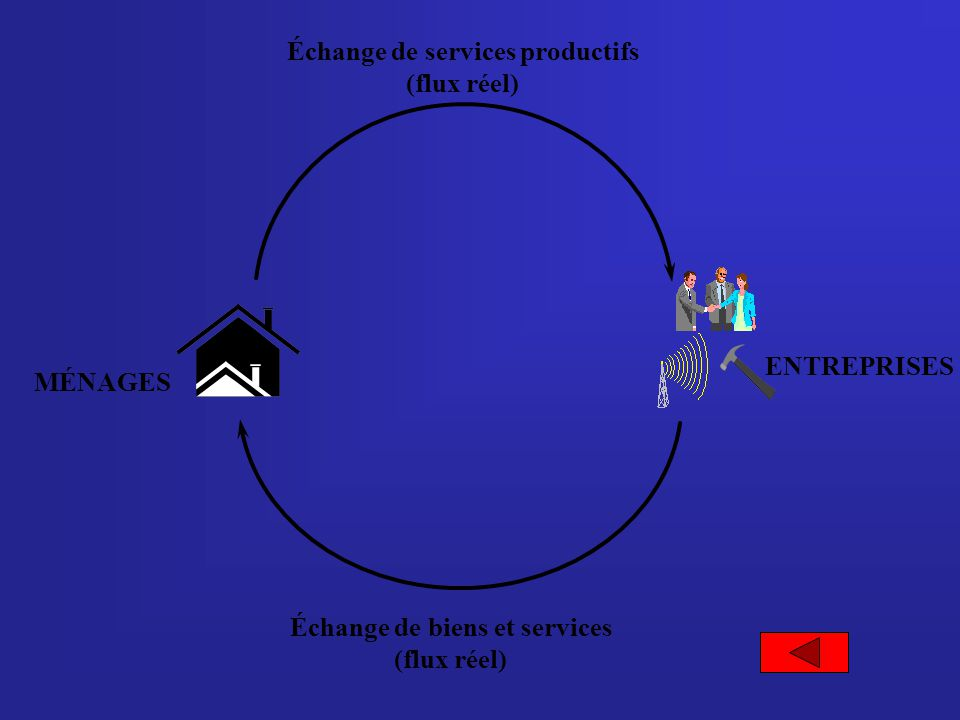 MÉNAGES ENTREPRISES Échange de biens et services (flux réel) Échange de services productifs (flux réel)