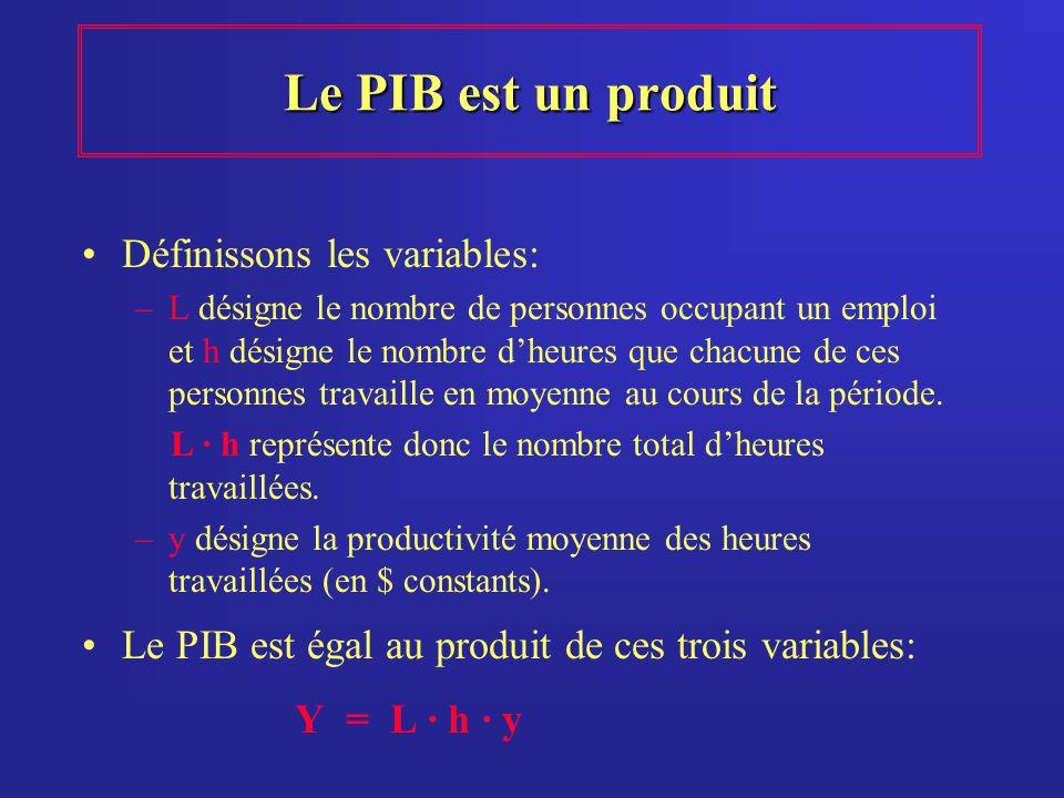 Le PIB est un produit Définissons les variables: –L désigne le nombre de personnes occupant un emploi et h désigne le nombre dheures que chacune de ce
