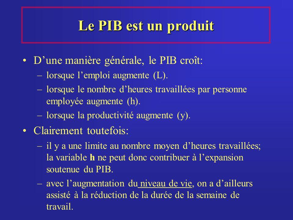 Le PIB est un produit Dune manière générale, le PIB croît: –lorsque lemploi augmente (L). –lorsque le nombre dheures travaillées par personne employée
