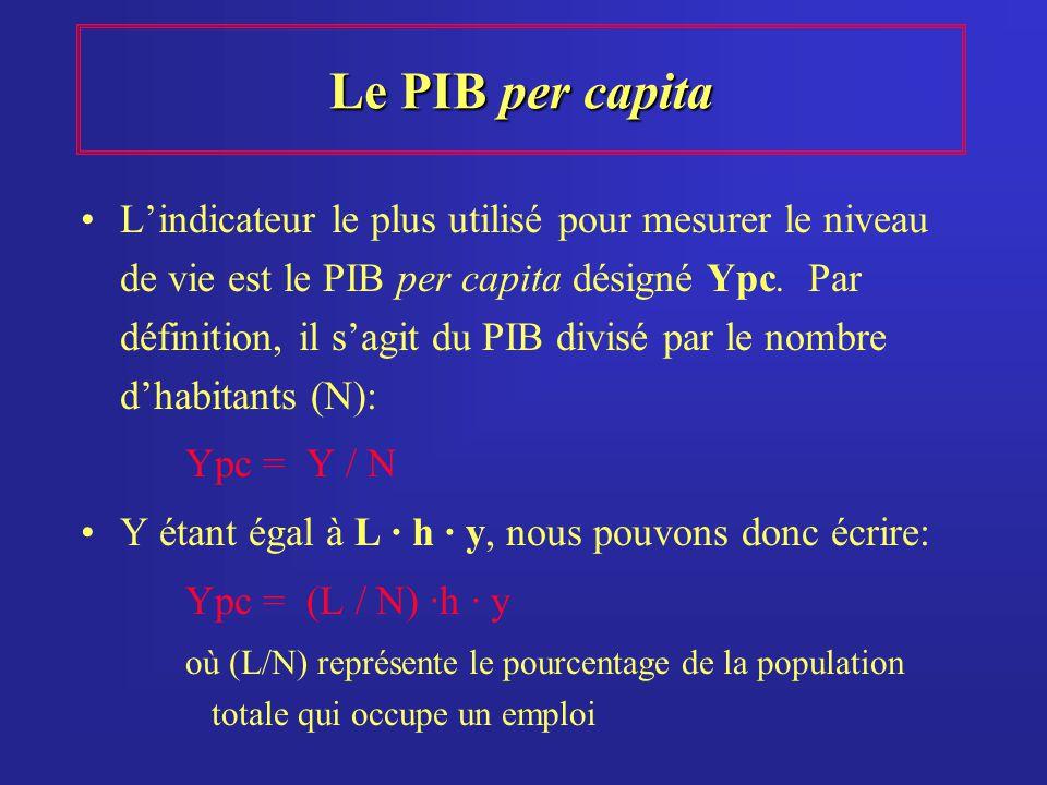 Le PIB per capita Lindicateur le plus utilisé pour mesurer le niveau de vie est le PIB per capita désigné Ypc. Par définition, il sagit du PIB divisé