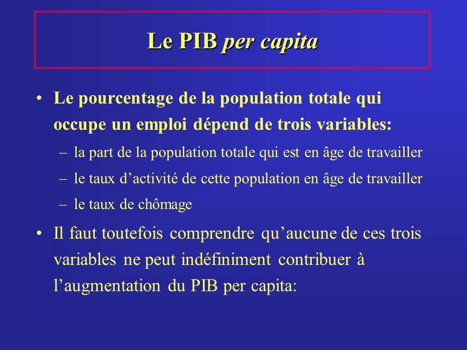Le PIB per capita Le pourcentage de la population totale qui occupe un emploi dépend de trois variables: –la part de la population totale qui est en â