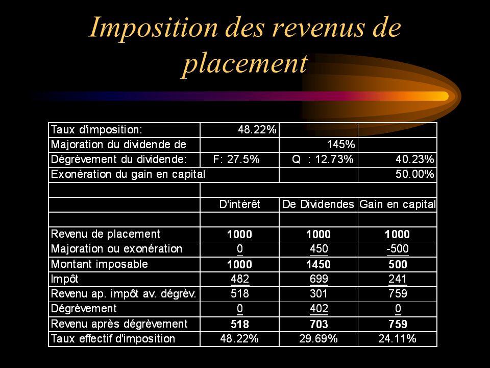 Imposition des sociétés Petite Entreprise Entreprise non entreprise* manufacturière manufacturière Fédéral13,12 % 22,12 % 22,12 % Provincial 8,00 % 8,00 % 9,90 % Total 21,12 % 30,12 % 32,02 % * Impôt sur le revenu admissible à la déduction pour petite entreprise.
