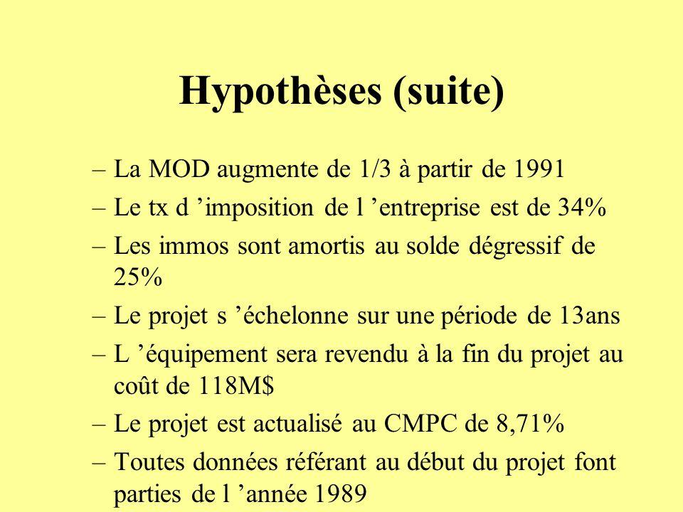 Hypothèses (suite) –La MOD augmente de 1/3 à partir de 1991 –Le tx d imposition de l entreprise est de 34% –Les immos sont amortis au solde dégressif de 25% –Le projet s échelonne sur une période de 13ans –L équipement sera revendu à la fin du projet au coût de 118M$ –Le projet est actualisé au CMPC de 8,71% –Toutes données référant au début du projet font parties de l année 1989