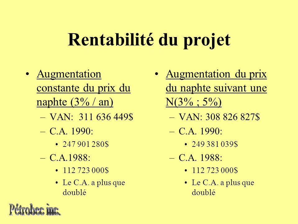 Rentabilité du projet Augmentation constante du prix du naphte (3% / an) –VAN: 311 636 449$ –C.A.