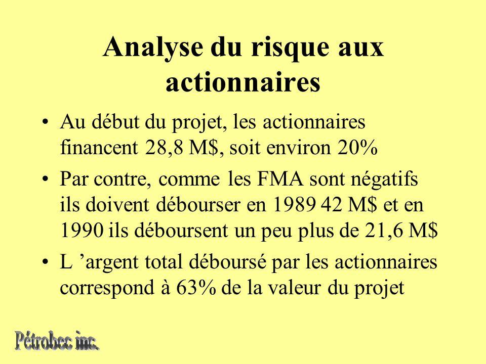 Analyse du risque aux actionnaires Au début du projet, les actionnaires financent 28,8 M$, soit environ 20% Par contre, comme les FMA sont négatifs ils doivent débourser en 1989 42 M$ et en 1990 ils déboursent un peu plus de 21,6 M$ L argent total déboursé par les actionnaires correspond à 63% de la valeur du projet