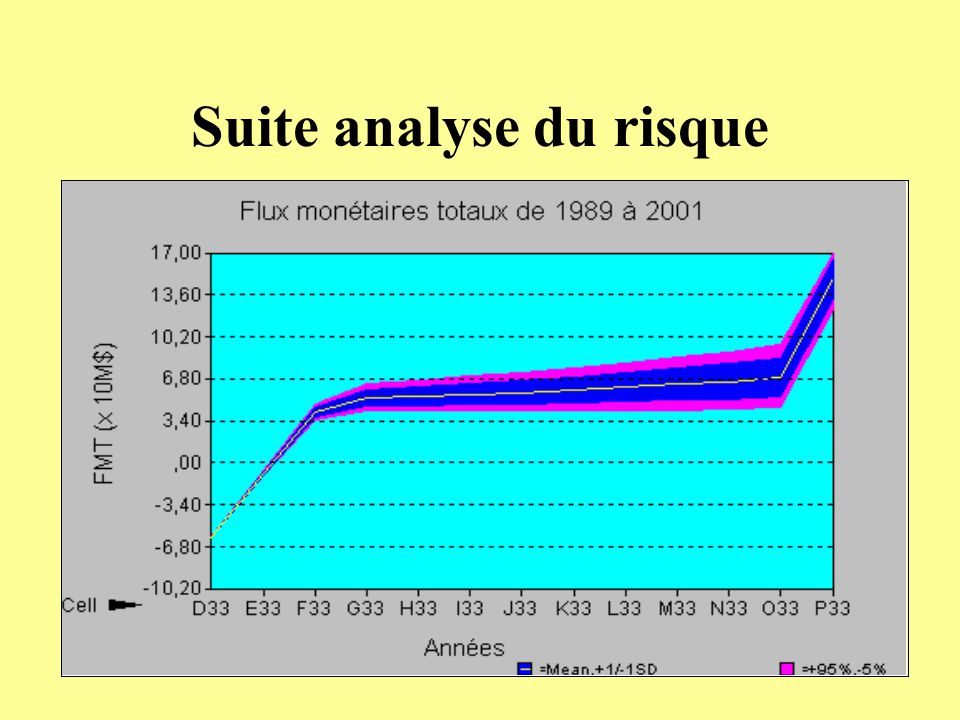 Suite analyse du risque