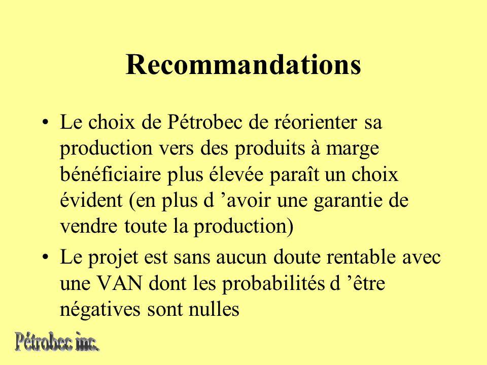 Recommandations Le choix de Pétrobec de réorienter sa production vers des produits à marge bénéficiaire plus élevée paraît un choix évident (en plus d avoir une garantie de vendre toute la production) Le projet est sans aucun doute rentable avec une VAN dont les probabilités d être négatives sont nulles