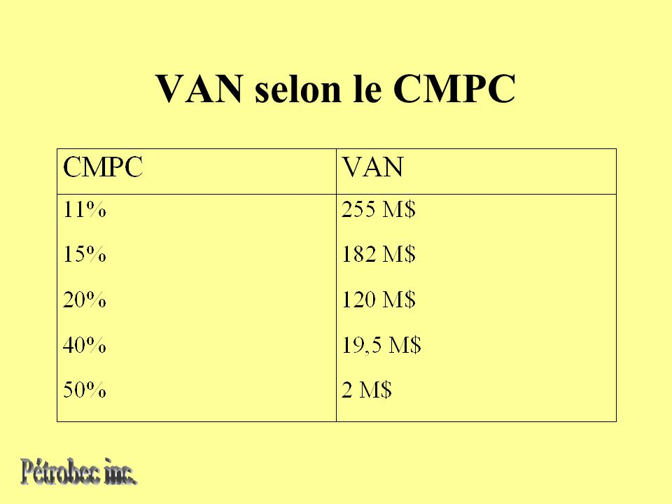 VAN selon le CMPC