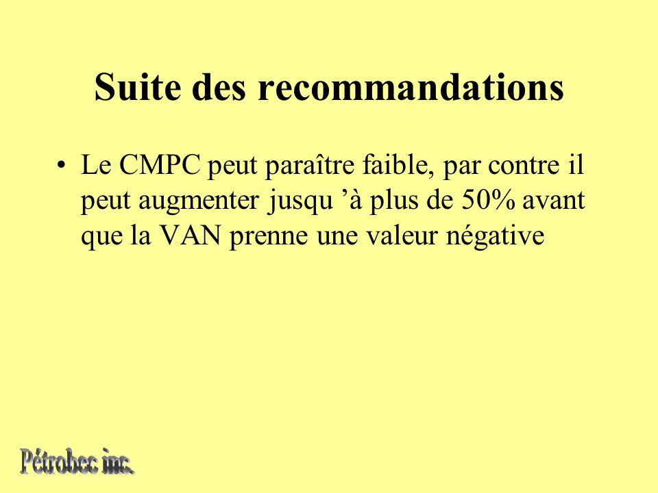Suite des recommandations Le CMPC peut paraître faible, par contre il peut augmenter jusqu à plus de 50% avant que la VAN prenne une valeur négative