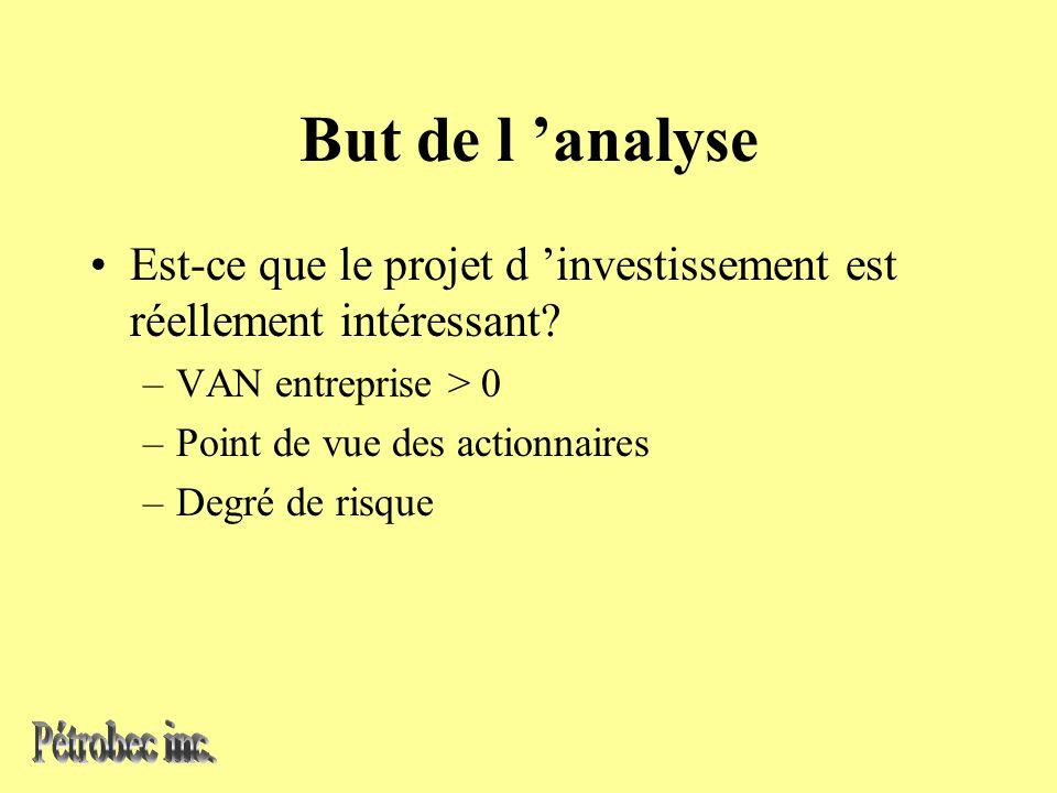 But de l analyse Est-ce que le projet d investissement est réellement intéressant.