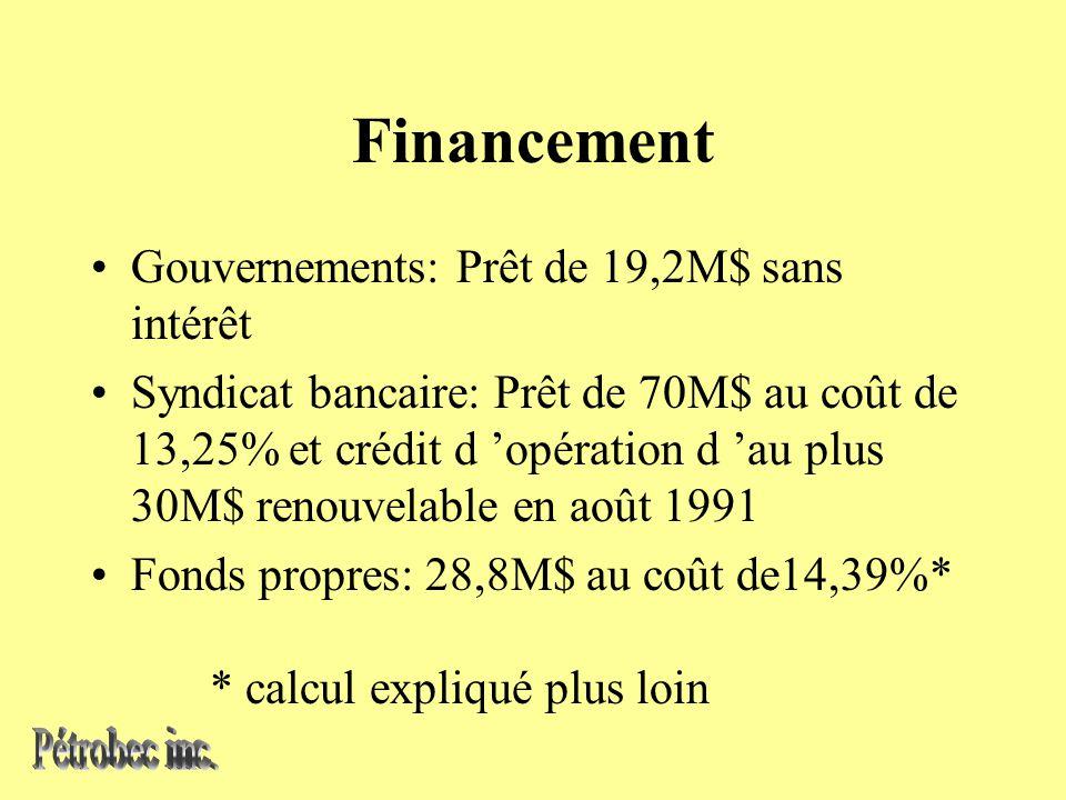 Financement Gouvernements: Prêt de 19,2M$ sans intérêt Syndicat bancaire: Prêt de 70M$ au coût de 13,25% et crédit d opération d au plus 30M$ renouvelable en août 1991 Fonds propres: 28,8M$ au coût de14,39%* * calcul expliqué plus loin