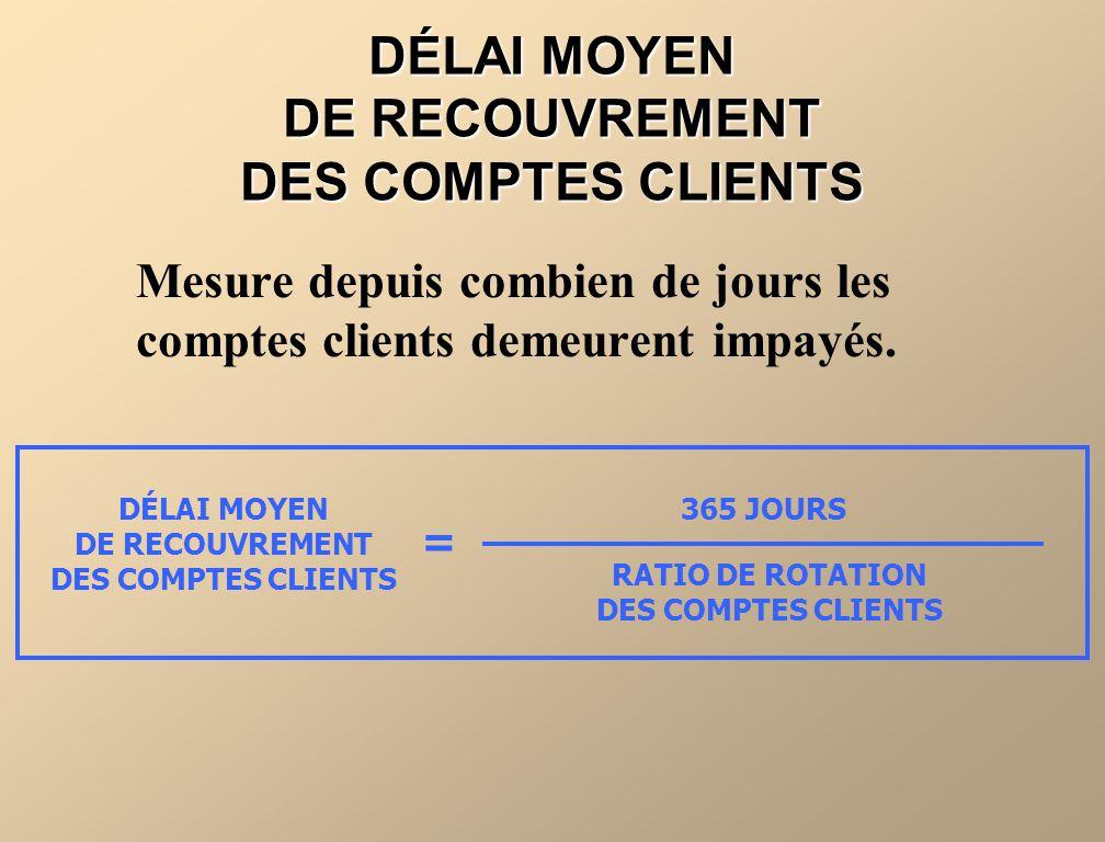 DÉLAI MOYEN DE RECOUVREMENT DES COMPTES CLIENTS Mesure depuis combien de jours les comptes clients demeurent impayés. DÉLAI MOYEN DE RECOUVREMENT DES