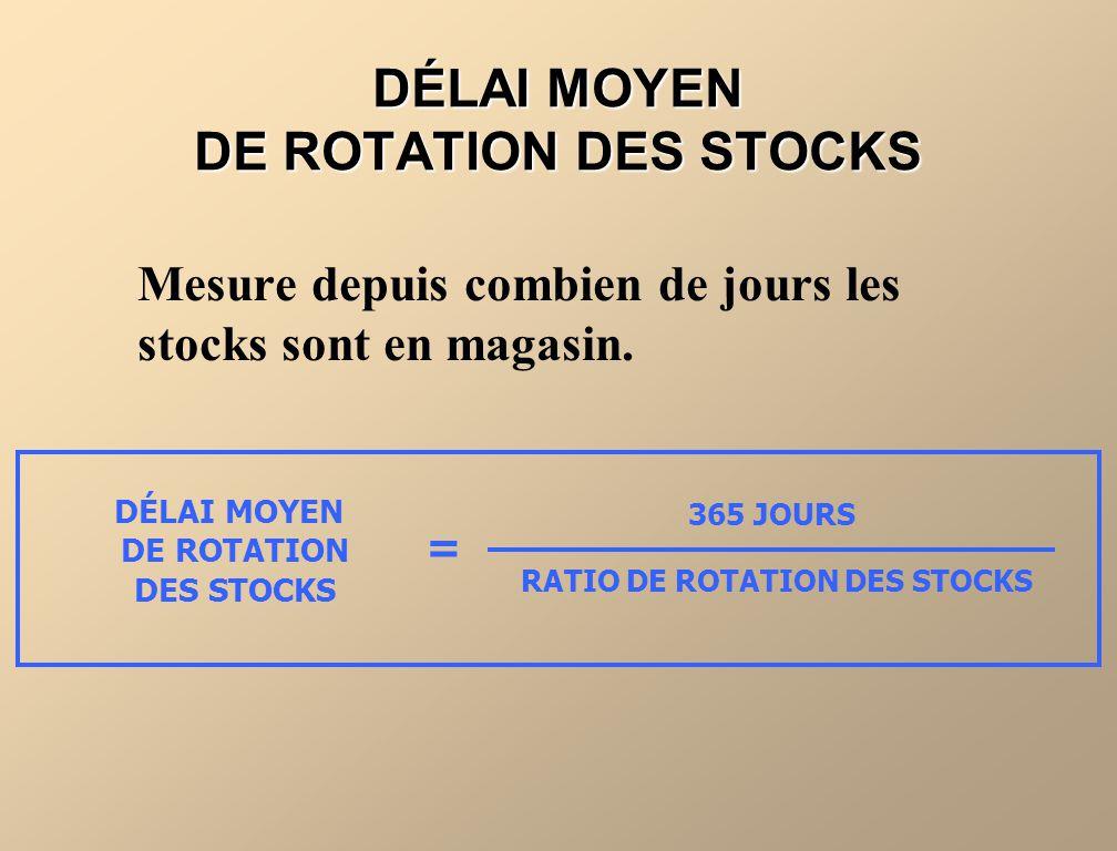 DÉLAI MOYEN DE ROTATION DES STOCKS Mesure depuis combien de jours les stocks sont en magasin. DÉLAI MOYEN DE ROTATION DES STOCKS 365 JOURS RATIO DE RO