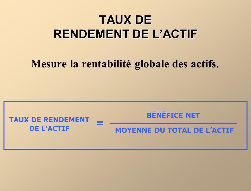 TAUX DE RENDEMENT DE LACTIF Mesure la rentabilité globale des actifs. TAUX DE RENDEMENT DE LACTIF BÉNÉFICE NET MOYENNE DU TOTAL DE LACTIF =