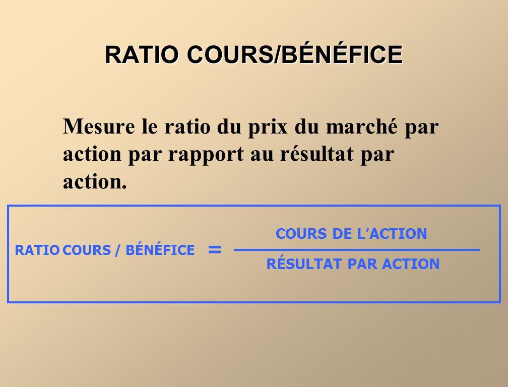 RATIO COURS/BÉNÉFICE Mesure le ratio du prix du marché par action par rapport au résultat par action. RATIO COURS / BÉNÉFICE COURS DE LACTION RÉSULTAT