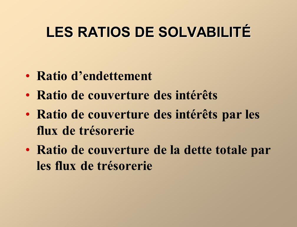 LES RATIOS DE SOLVABILITÉ Ratio dendettement Ratio de couverture des intérêts Ratio de couverture des intérêts par les flux de trésorerie Ratio de cou