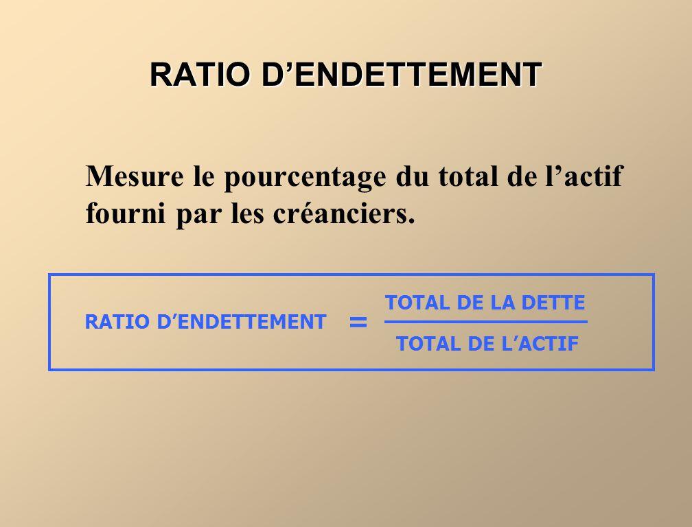 RATIO DENDETTEMENT Mesure le pourcentage du total de lactif fourni par les créanciers. RATIO DENDETTEMENT TOTAL DE LA DETTE TOTAL DE LACTIF =