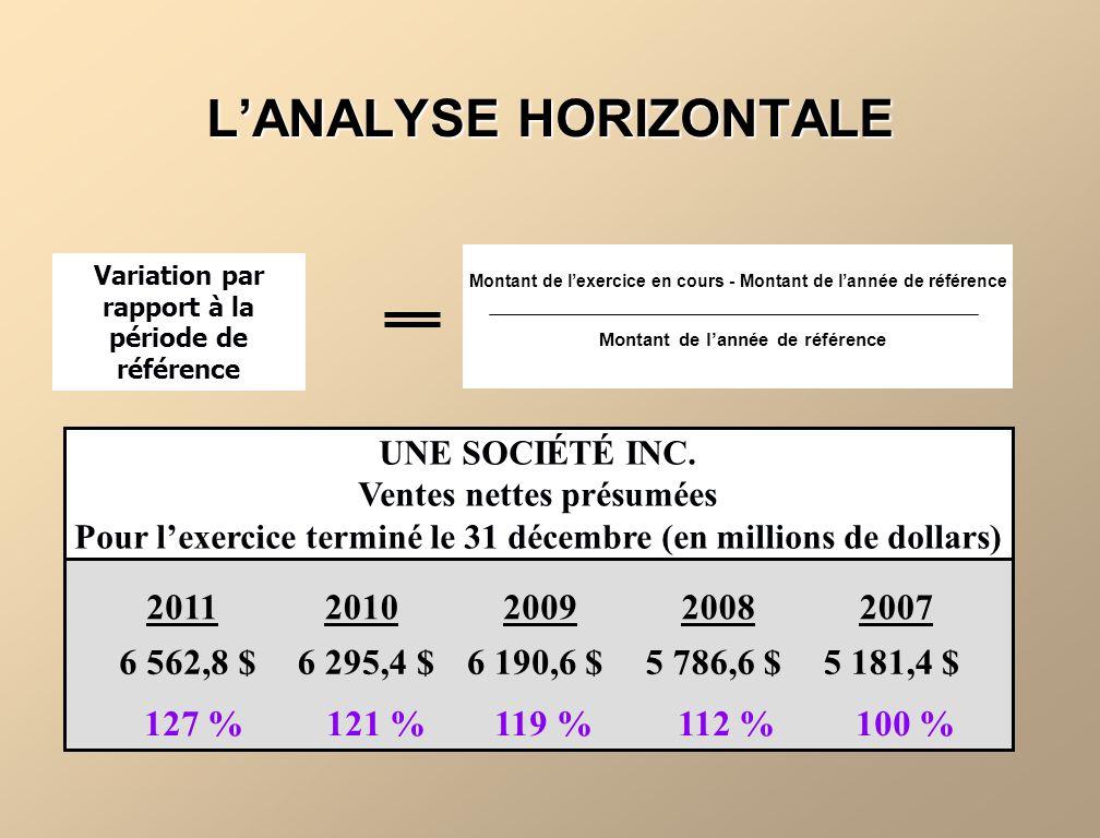 LANALYSE HORIZONTALE 127 % 121 % 119 % 112 % 100 % UNE SOCIÉTÉ INC. Ventes nettes présumées Pour lexercice terminé le 31 décembre (en millions de doll