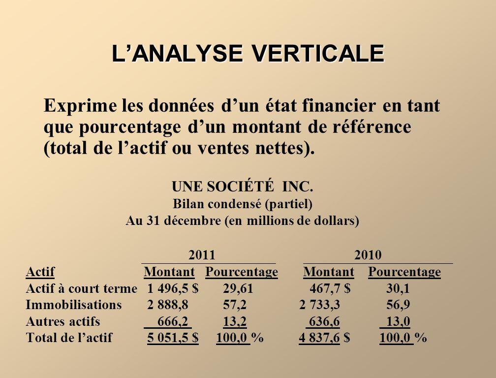 LANALYSE VERTICALE Exprime les données dun état financier en tant que pourcentage dun montant de référence (total de lactif ou ventes nettes). UNE SOC