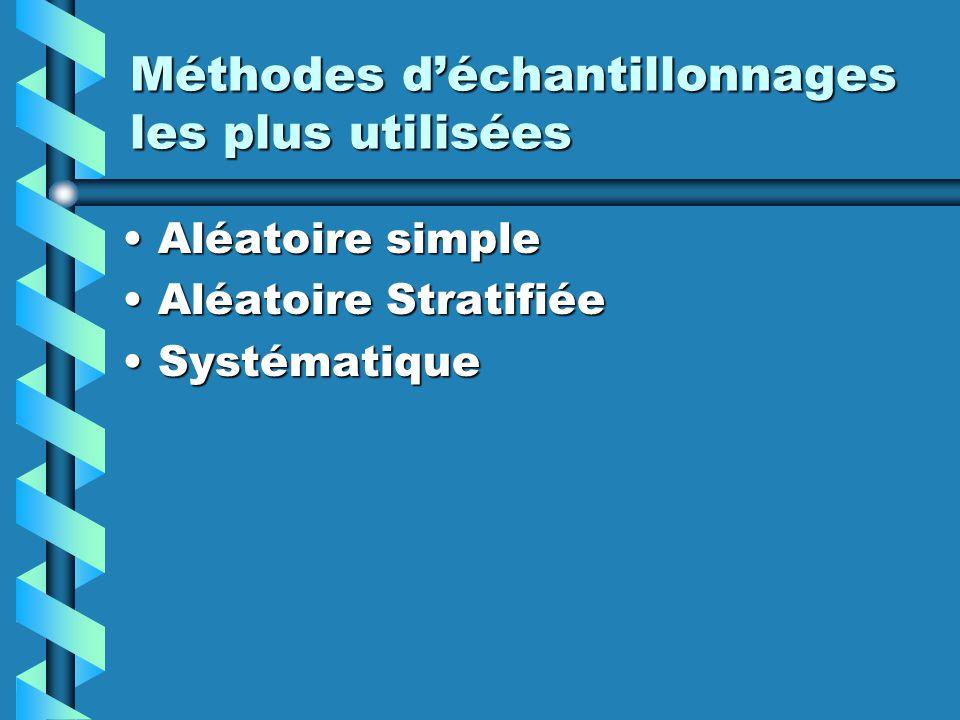 Méthodes déchantillonnages les plus utilisées Aléatoire simpleAléatoire simple Aléatoire StratifiéeAléatoire Stratifiée SystématiqueSystématique
