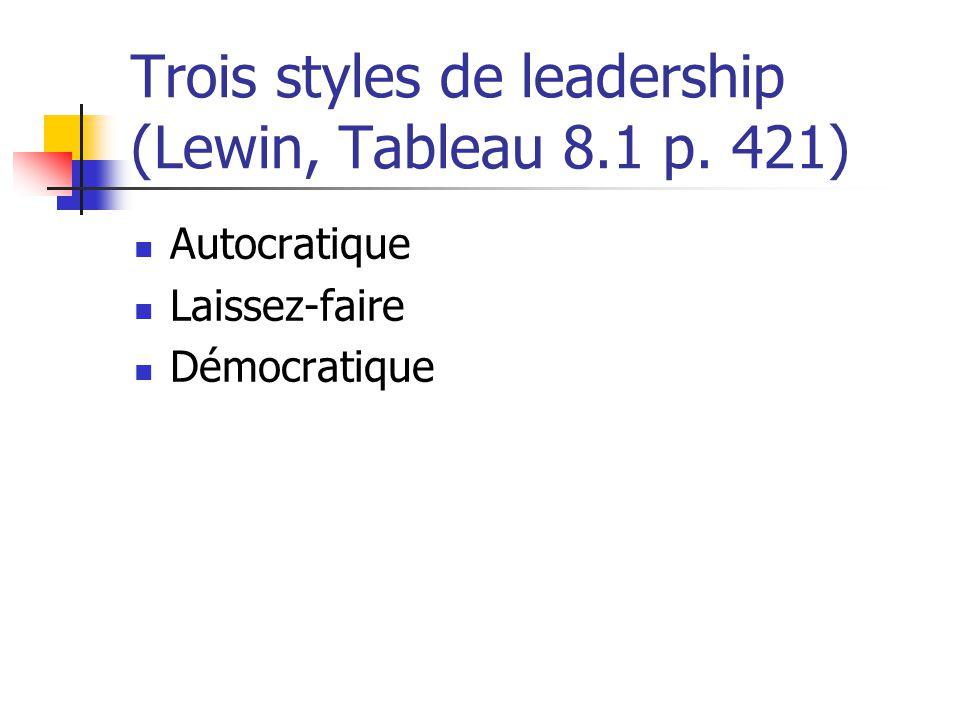 Trois styles de leadership (Lewin, Tableau 8.1 p. 421) Autocratique Laissez-faire Démocratique