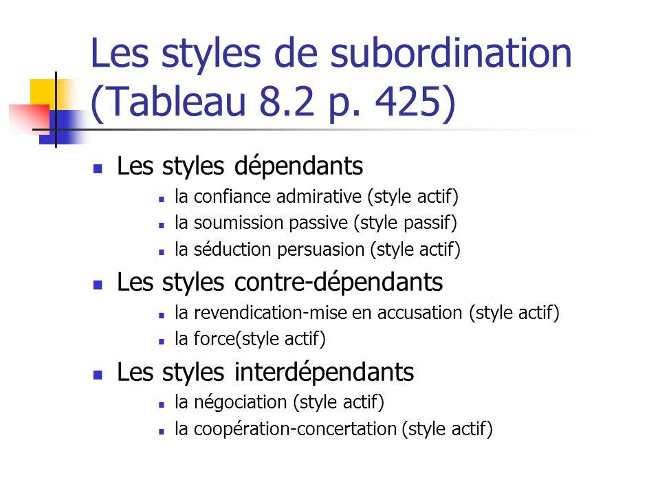 Les styles de subordination (Tableau 8.2 p. 425) Les styles dépendants la confiance admirative (style actif) la soumission passive (style passif) la s