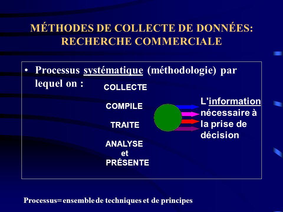 MÉTHODES DE COLLECTE DE DONNÉES: RECHERCHE COMMERCIALE Processus systématique (méthodologie) par lequel on : COLLECTE COMPILE TRAITE ANALYSE et PRÉSEN