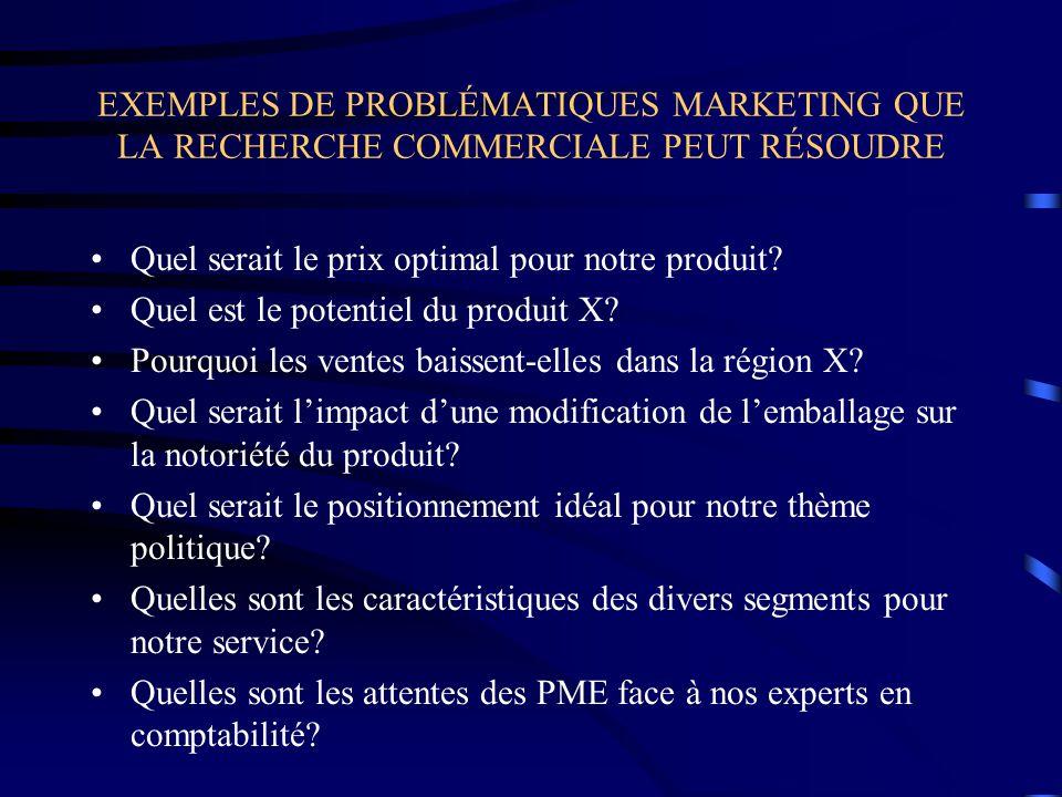 EXEMPLES DE PROBLÉMATIQUES MARKETING QUE LA RECHERCHE COMMERCIALE PEUT RÉSOUDRE Quel serait le prix optimal pour notre produit? Quel est le potentiel