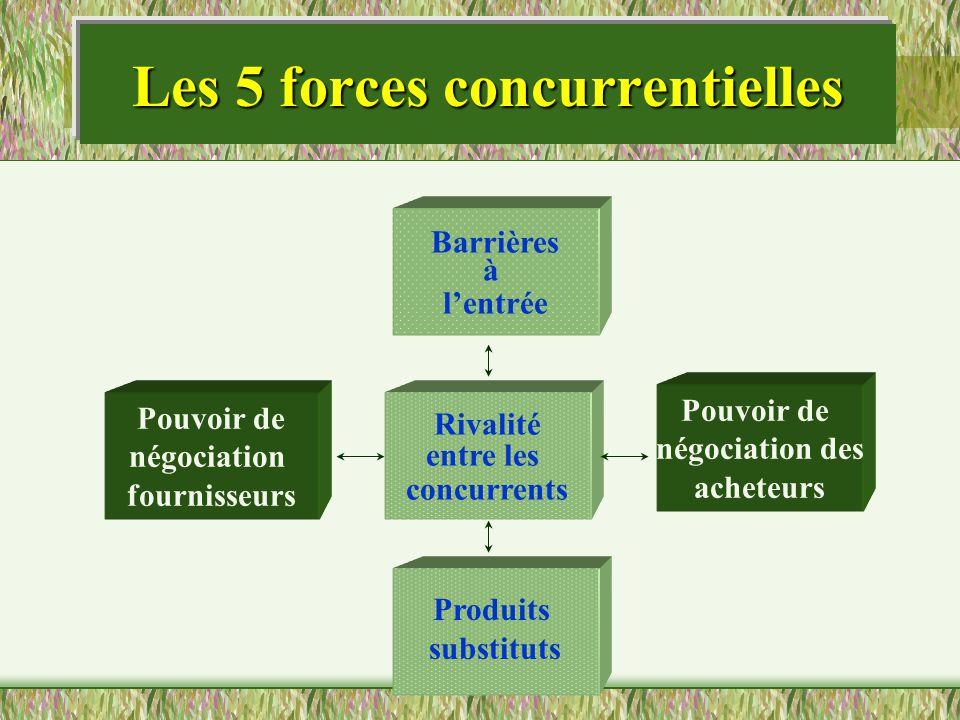 Les 5 forces concurrentielles Barrières à lentrée Produits substituts Pouvoir de négociation des acheteurs Pouvoir de négociation fournisseurs Rivalit