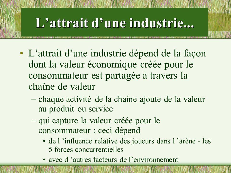 Lattrait dune industrie... Lattrait dune industrie dépend de la façon dont la valeur économique créée pour le consommateur est partagée à travers la c