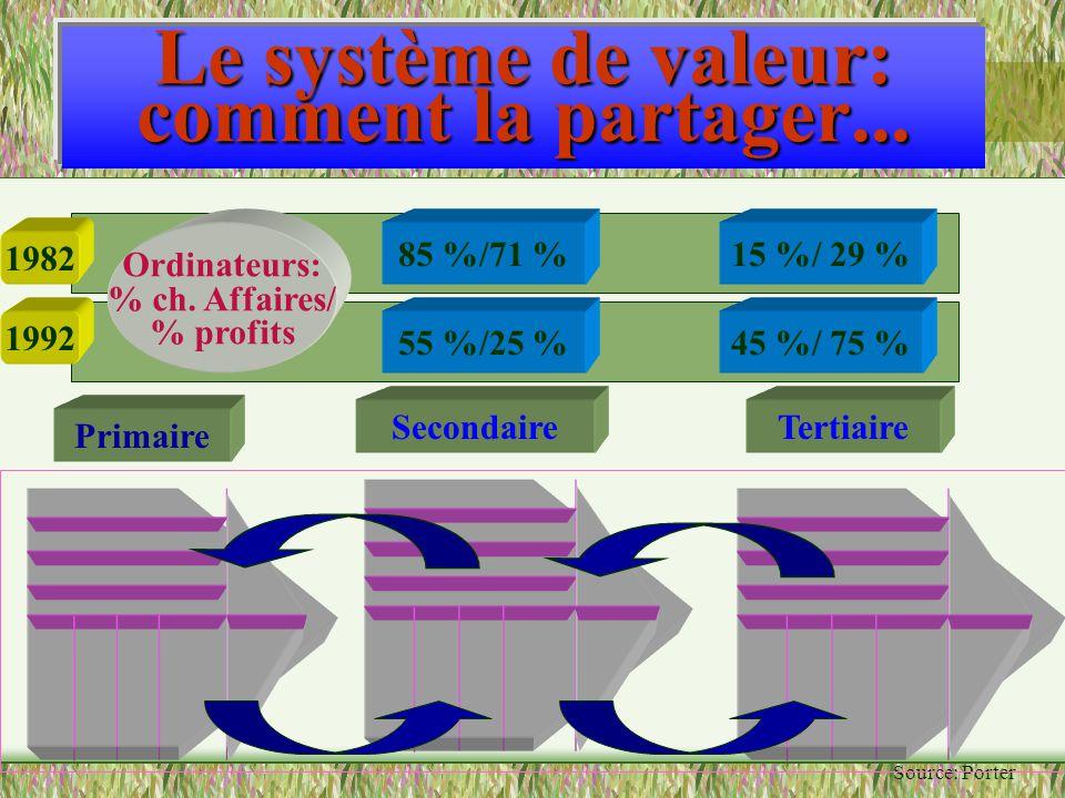 Le système de valeur: comment la partager... Source: Porter Primaire SecondaireTertiaire 1982 85 %/71 %15 %/ 29 % 1992 55 %/25 %45 %/ 75 % Ordinateurs