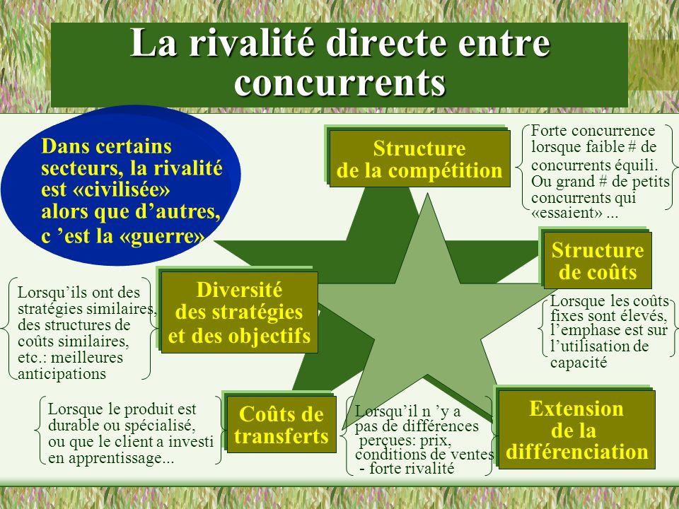 La rivalité directe entre concurrents Dans certains secteurs, la rivalité est «civilisée» alors que dautres, c est la «guerre» Structure de la compéti