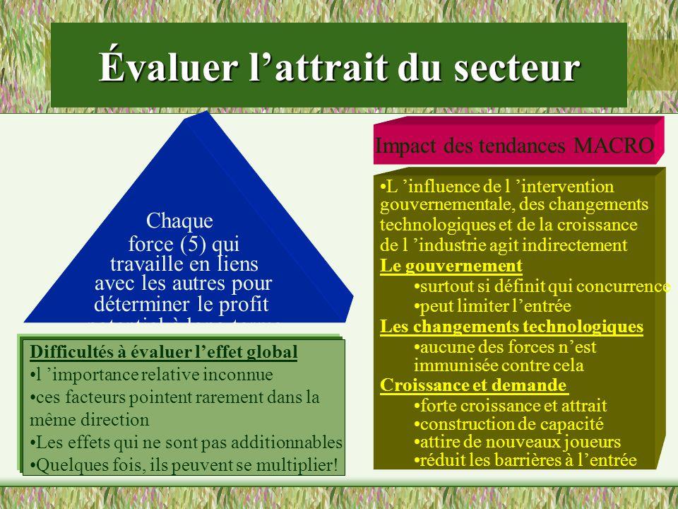 Évaluer lattrait du secteur Chaque force (5) qui travaille en liens avec les autres pour déterminer le profit potentiel à long terme Difficultés à éva