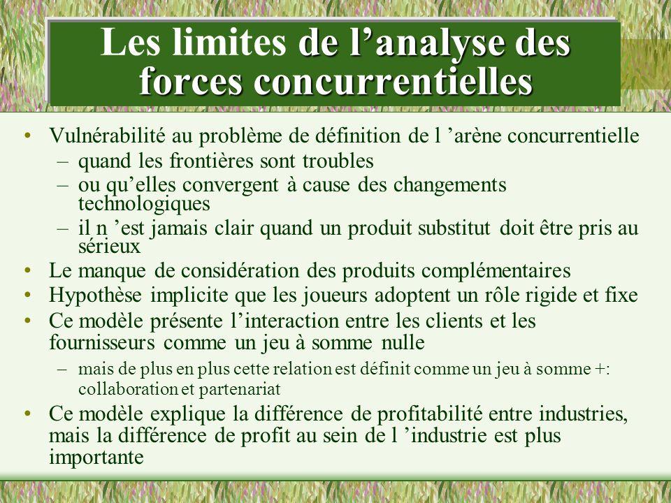 de lanalyse des forces concurrentielles Les limites de lanalyse des forces concurrentielles Vulnérabilité au problème de définition de l arène concurr