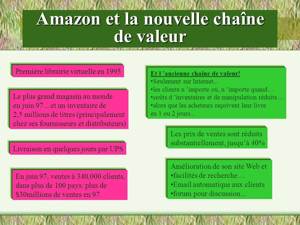 Amazon et la nouvelle chaîne de valeur Première librairie virtuelle en 1995 Le plus grand magasin au monde en juin 97…et un inventaire de 2,5 millions