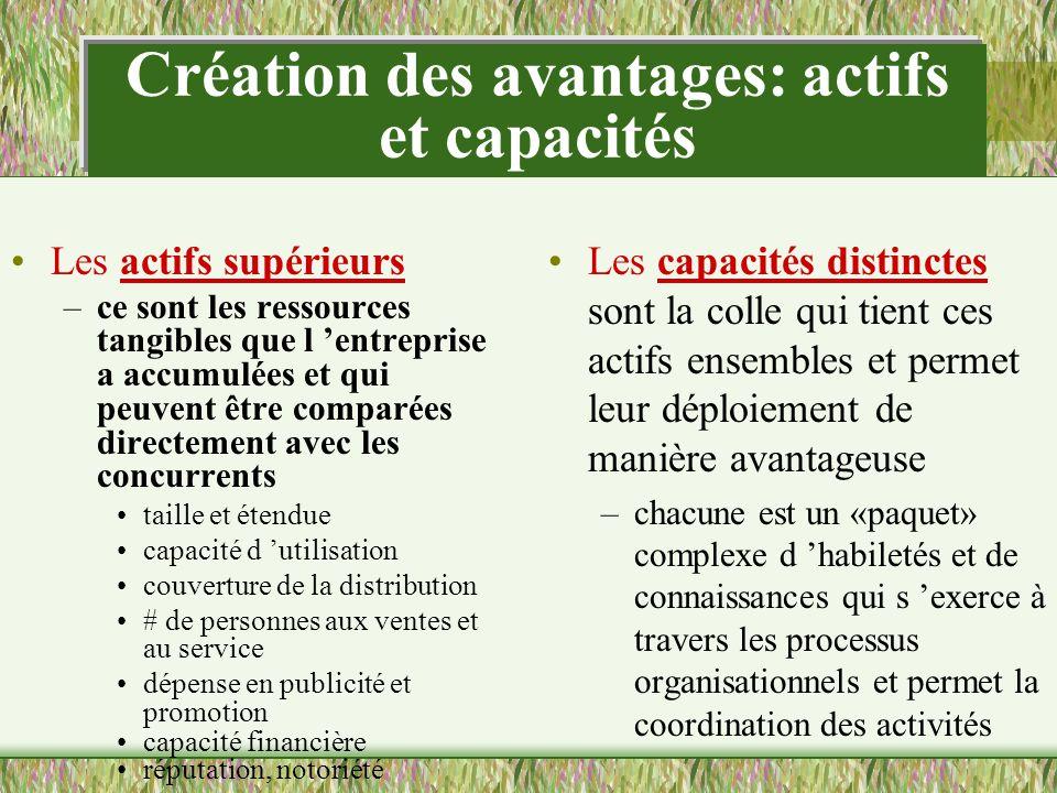 Création des avantages: actifs et capacités Les actifs supérieurs –ce sont les ressources tangibles que l entreprise a accumulées et qui peuvent être