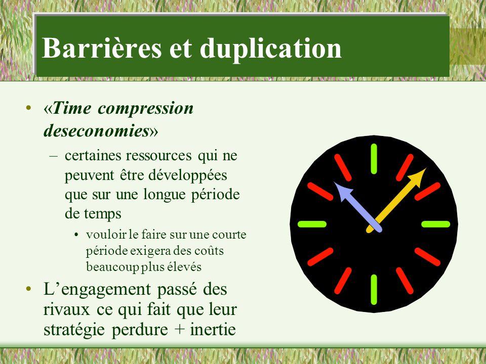 Barrières et duplication «Time compression deseconomies» –certaines ressources qui ne peuvent être développées que sur une longue période de temps vou