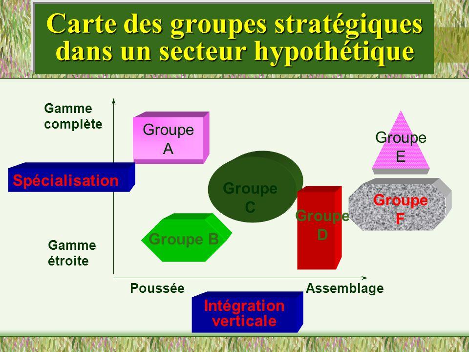 Carte des groupes stratégiques dans un secteur hypothétique Groupe A Groupe C Groupe D Spécialisation Intégration verticale Gamme complète Gamme étroi