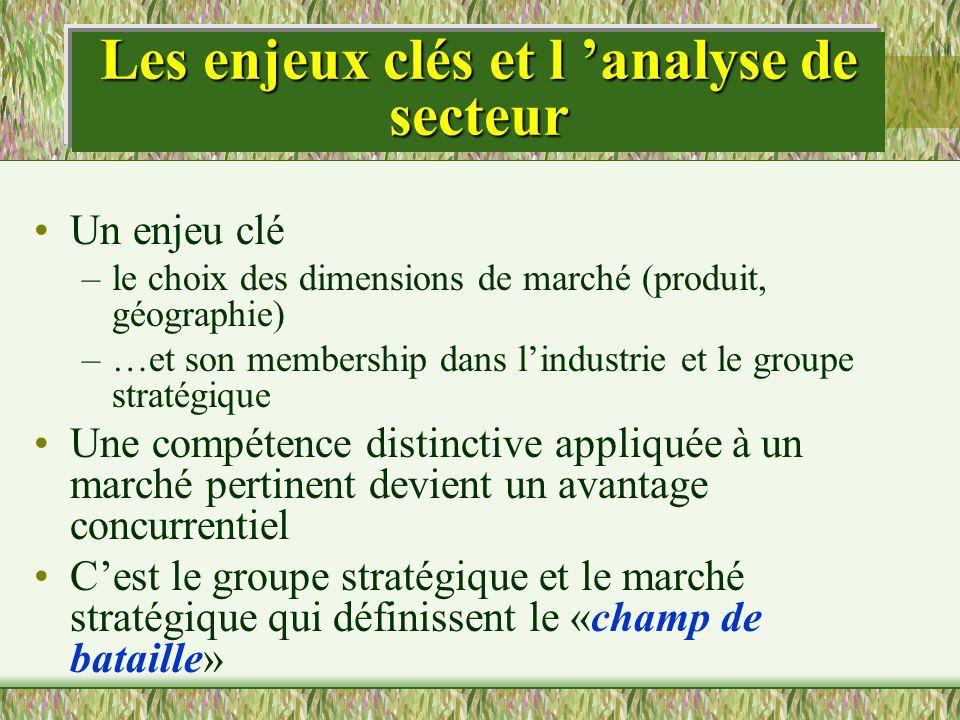 Les enjeux clés et l analyse de secteur Un enjeu clé –le choix des dimensions de marché (produit, géographie) –…et son membership dans lindustrie et l