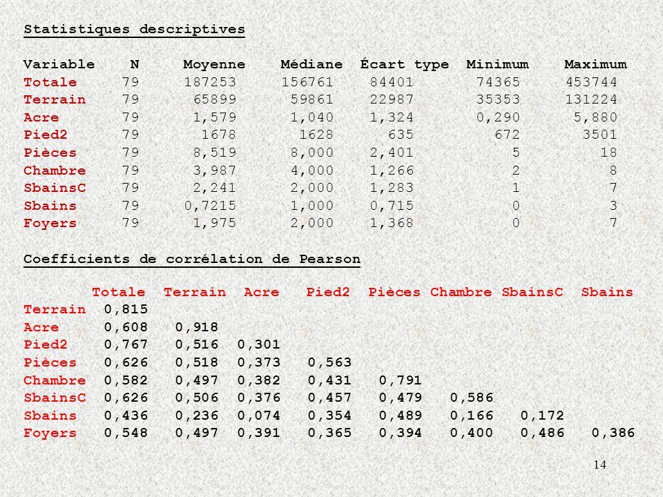 14 Statistiques descriptives Variable N Moyenne Médiane Écart type Minimum Maximum Totale 79 187253 156761 84401 74365 453744 Terrain 79 65899 59861 22987 35353 131224 Acre 79 1,579 1,040 1,324 0,290 5,880 Pied2 79 1678 1628 635 672 3501 Pièces 79 8,519 8,000 2,401 5 18 Chambre 79 3,987 4,000 1,266 2 8 SbainsC 79 2,241 2,000 1,283 1 7 Sbains 79 0,7215 1,000 0,715 0 3 Foyers 79 1,975 2,000 1,368 0 7 Coefficients de corrélation de Pearson Totale Terrain Acre Pied2 Pièces Chambre SbainsC Sbains Terrain 0,815 Acre 0,608 0,918 Pied2 0,767 0,516 0,301 Pièces 0,626 0,518 0,373 0,563 Chambre 0,582 0,497 0,382 0,431 0,791 SbainsC 0,626 0,506 0,376 0,457 0,479 0,586 Sbains 0,436 0,236 0,074 0,354 0,489 0,166 0,172 Foyers 0,548 0,497 0,391 0,365 0,394 0,400 0,486 0,386