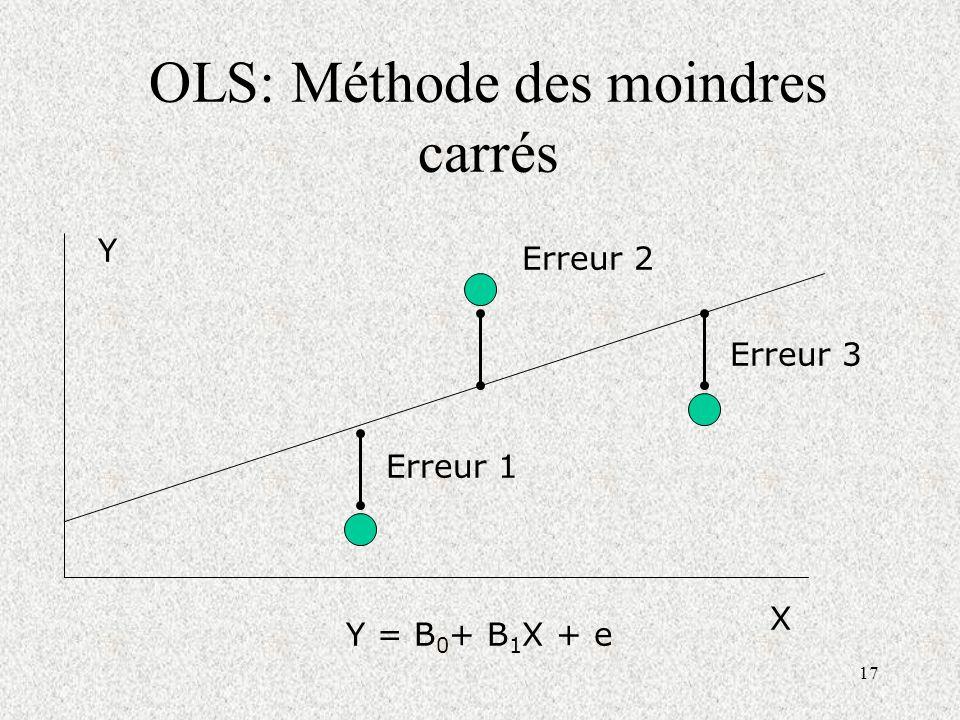 17 OLS: Méthode des moindres carrés Erreur 1 Erreur 2 Erreur 3 Y = B 0 + B 1 X + e Y X