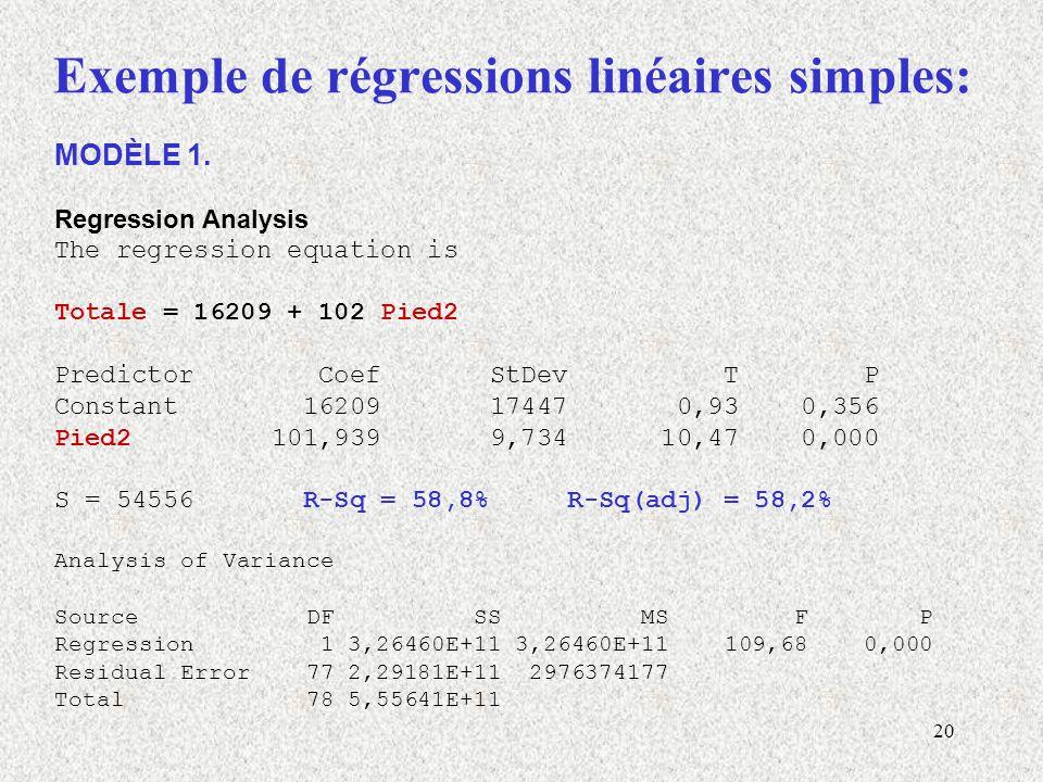 20 Exemple de régressions linéaires simples: MODÈLE 1.