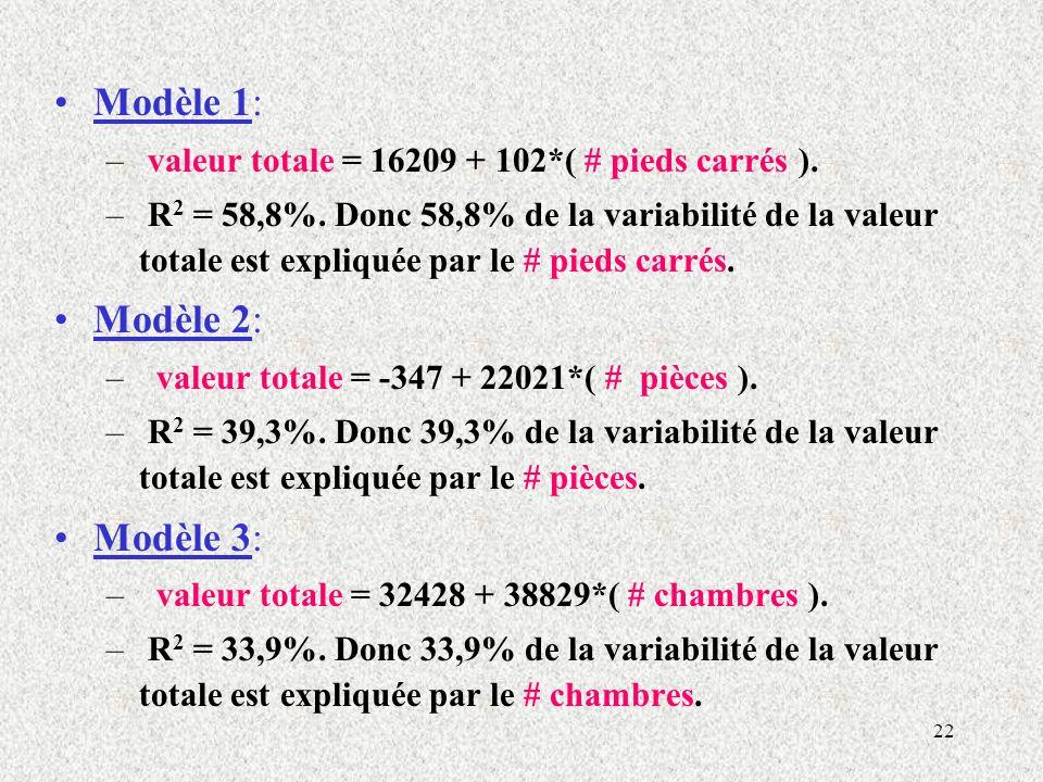 22 Modèle 1: – valeur totale = 16209 + 102*( # pieds carrés ). – R 2 = 58,8%. Donc 58,8% de la variabilité de la valeur totale est expliquée par le #