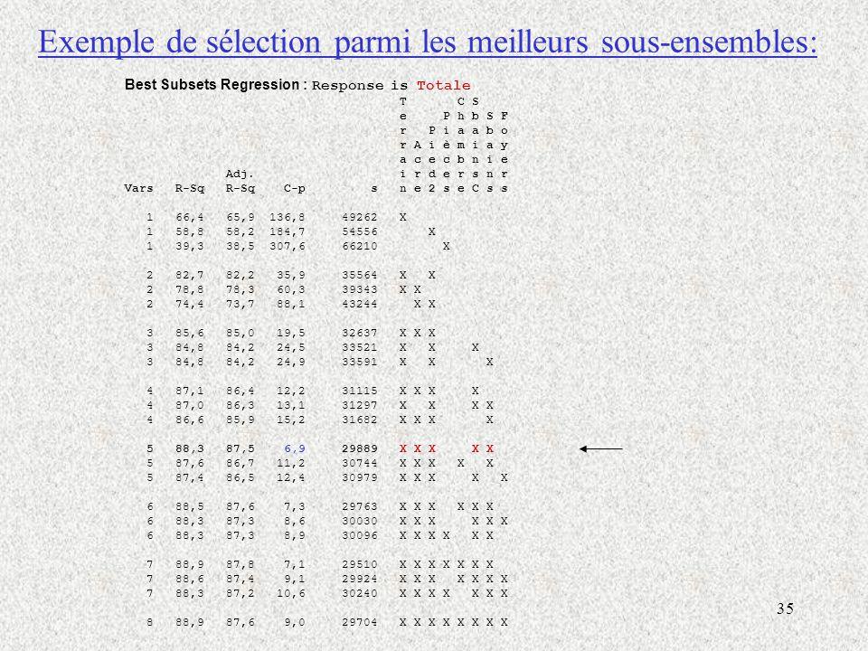 35 Exemple de sélection parmi les meilleurs sous-ensembles: Best Subsets Regression : Response is Totale T C S e P h b S F r P i a a b o r A i è m i a y a c e c b n i e Adj.
