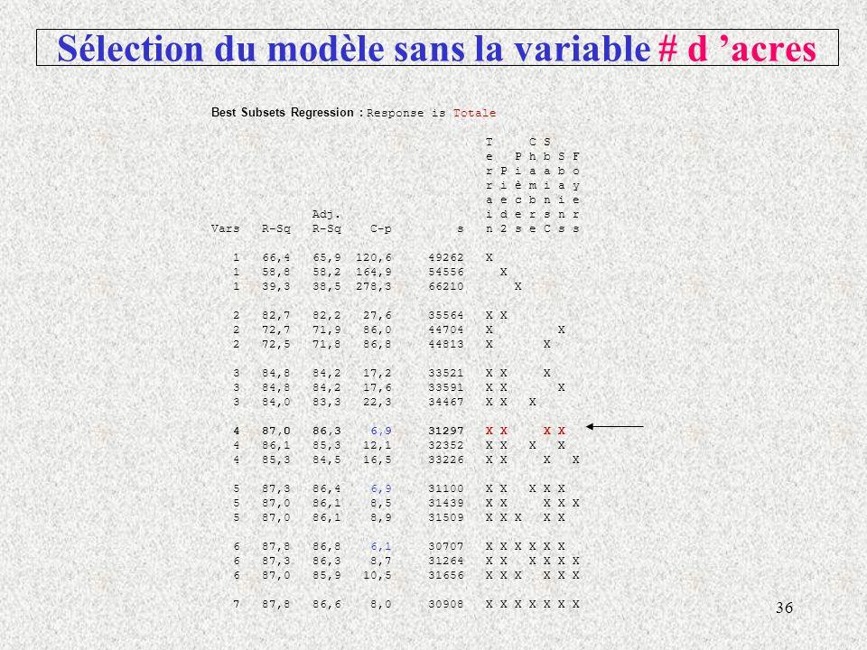 36 Sélection du modèle sans la variable # d acres Best Subsets Regression : Response is Totale T C S e P h b S F r P i a a b o r i è m i a y a e c b n