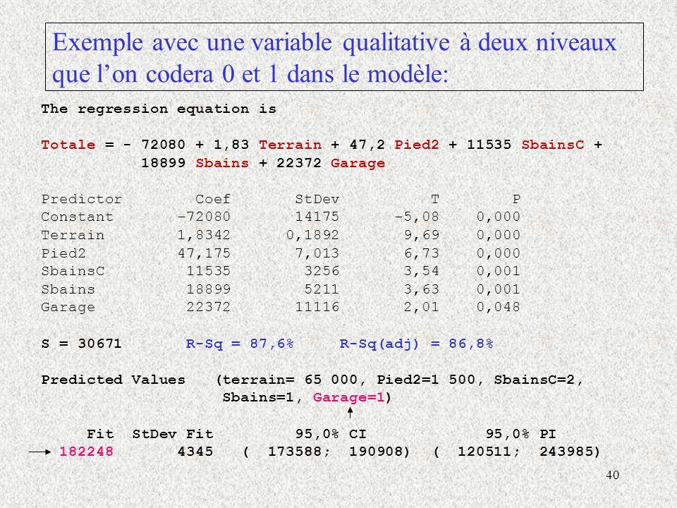 40 Exemple avec une variable qualitative à deux niveaux que lon codera 0 et 1 dans le modèle: The regression equation is Totale = - 72080 + 1,83 Terrain + 47,2 Pied2 + 11535 SbainsC + 18899 Sbains + 22372 Garage Predictor Coef StDev T P Constant -72080 14175 -5,08 0,000 Terrain 1,8342 0,1892 9,69 0,000 Pied2 47,175 7,013 6,73 0,000 SbainsC 11535 3256 3,54 0,001 Sbains 18899 5211 3,63 0,001 Garage 22372 11116 2,01 0,048 S = 30671 R-Sq = 87,6% R-Sq(adj) = 86,8% Predicted Values (terrain= 65 000, Pied2=1 500, SbainsC=2, Sbains=1, Garage=1) Fit StDev Fit 95,0% CI 95,0% PI 182248 4345 ( 173588; 190908) ( 120511; 243985)