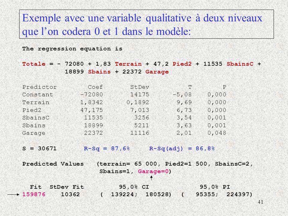 41 Exemple avec une variable qualitative à deux niveaux que lon codera 0 et 1 dans le modèle: The regression equation is Totale = - 72080 + 1,83 Terrain + 47,2 Pied2 + 11535 SbainsC + 18899 Sbains + 22372 Garage Predictor Coef StDev T P Constant -72080 14175 -5,08 0,000 Terrain 1,8342 0,1892 9,69 0,000 Pied2 47,175 7,013 6,73 0,000 SbainsC 11535 3256 3,54 0,001 Sbains 18899 5211 3,63 0,001 Garage 22372 11116 2,01 0,048 S = 30671 R-Sq = 87,6% R-Sq(adj) = 86,8% Predicted Values (terrain= 65 000, Pied2=1 500, SbainsC=2, Sbains=1, Garage=0) Fit StDev Fit 95,0% CI 95,0% PI 159876 10362 ( 139224; 180528) ( 95355; 224397)